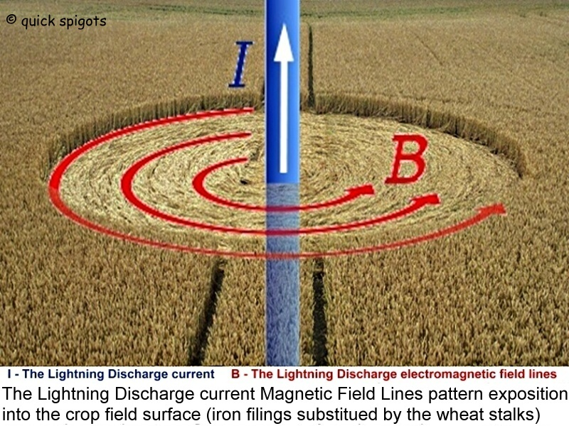 Crop circle ElectroMagnetic Field simulation